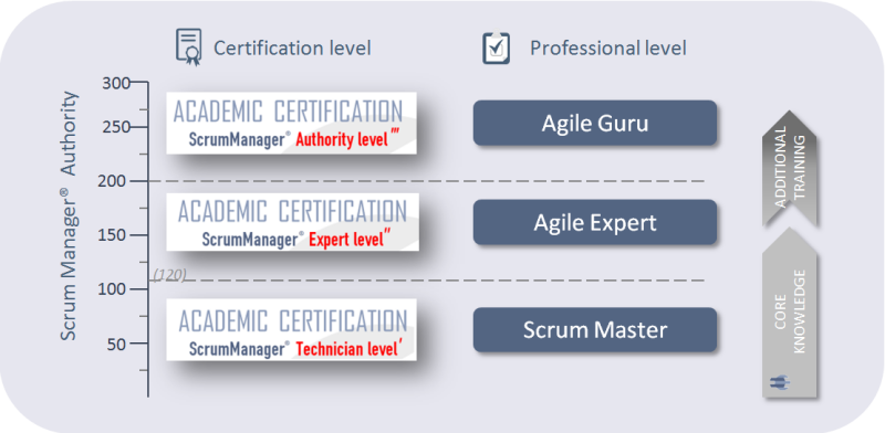 scrum_manager_certification
