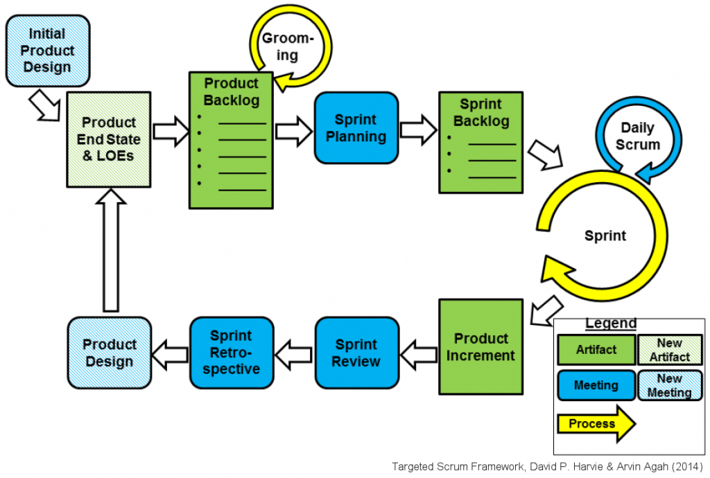 targeted scrum framework