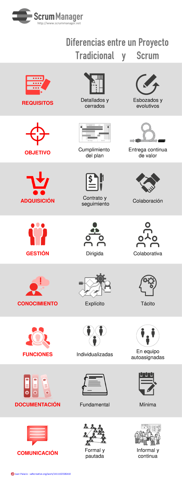 diferencias_scrum