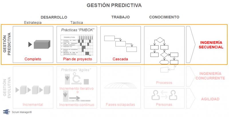 File:Gestion predictiva.png